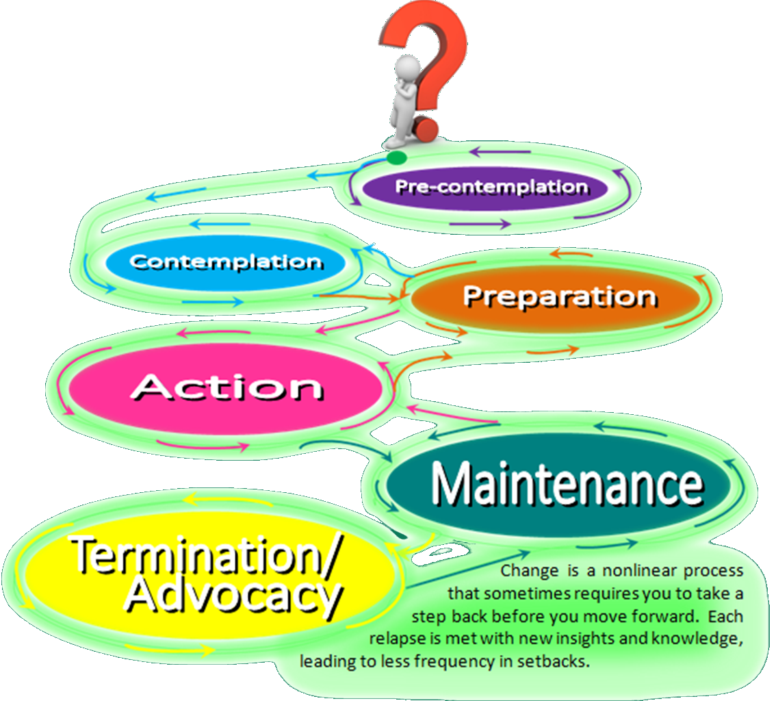 Stages of Change – R...